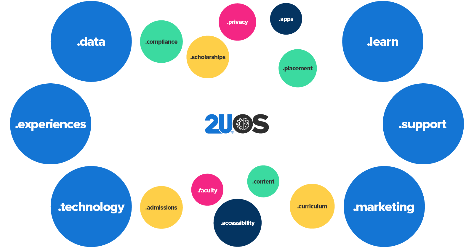 Network of benefits from 2UOS