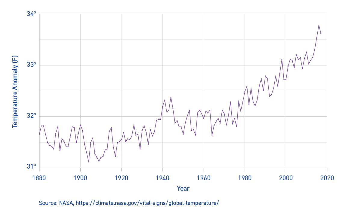 Annual rise in temperature