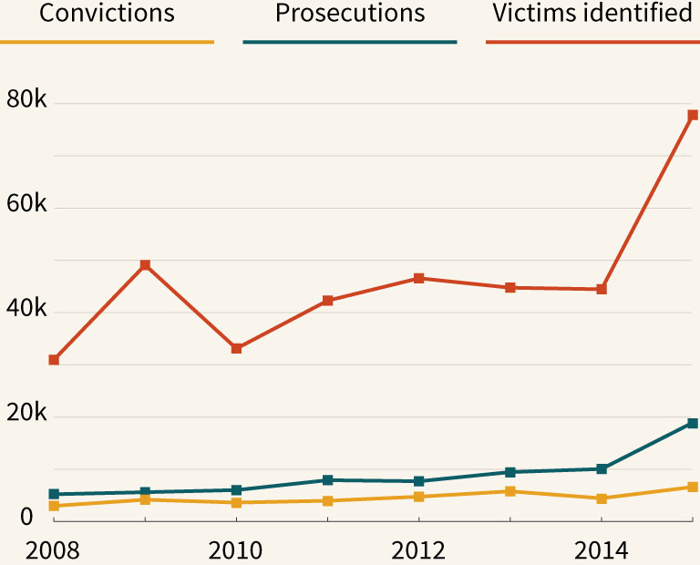 Line graph of the number of global human trafficking prosecutions, convictions and victims identified.